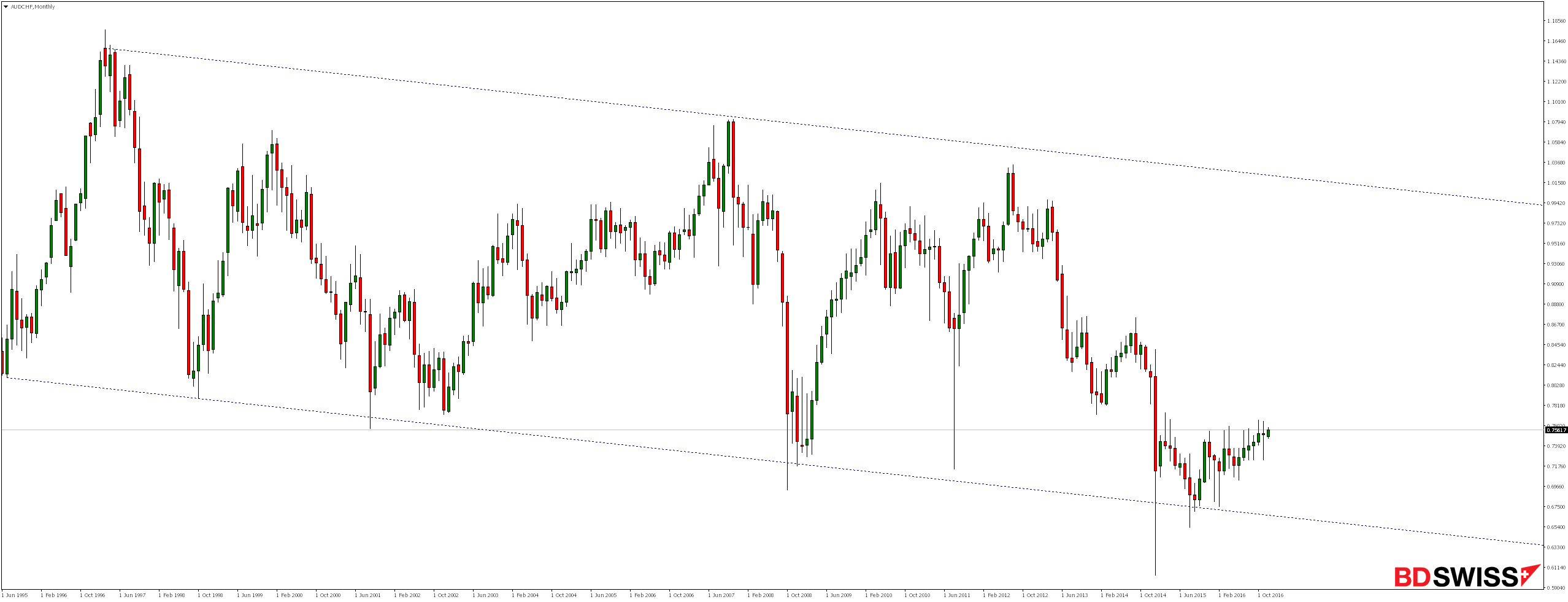 AUDCHF Monthly