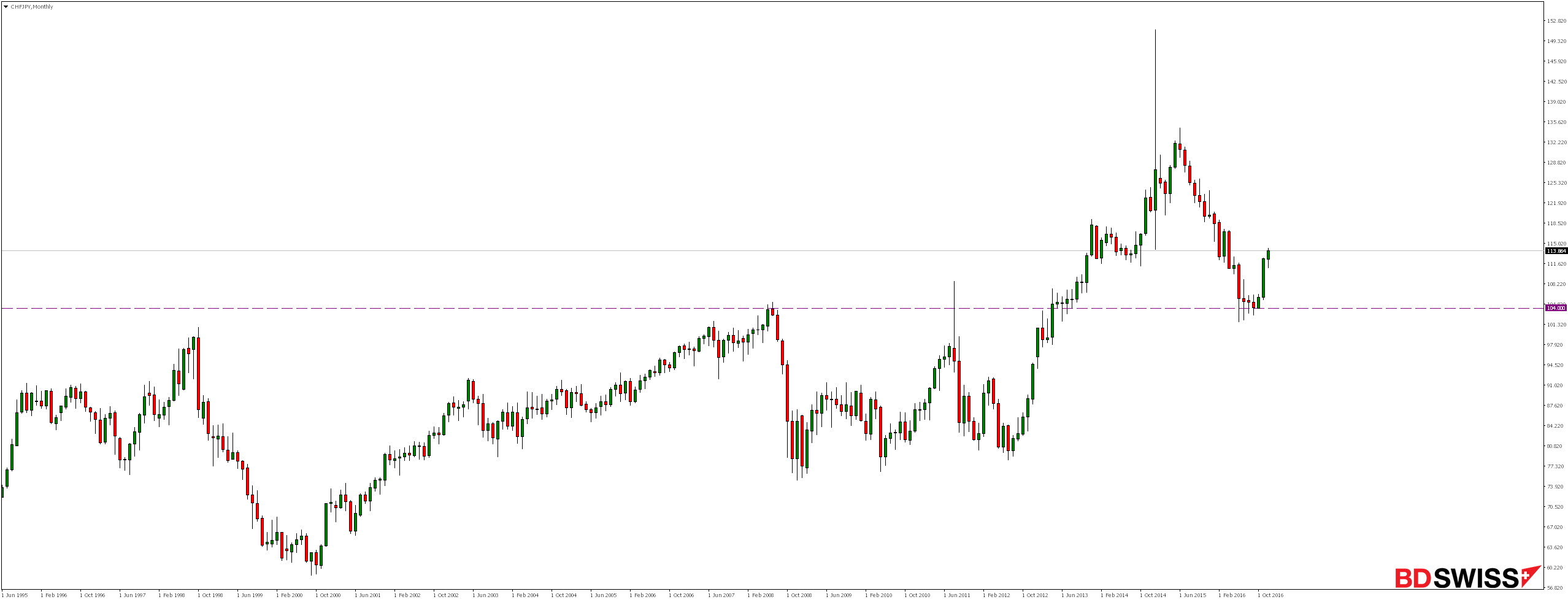 CHFJPY Monthly