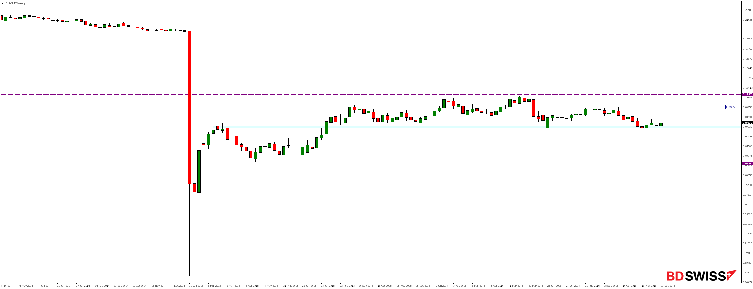 EURCHF Weekly