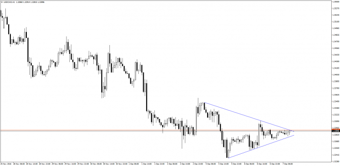 USDCAD in consolidation