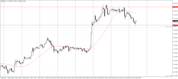 USDJPY H1 - began trading week of a downward correction, but so far this has been stopped by the round level of 117.00.