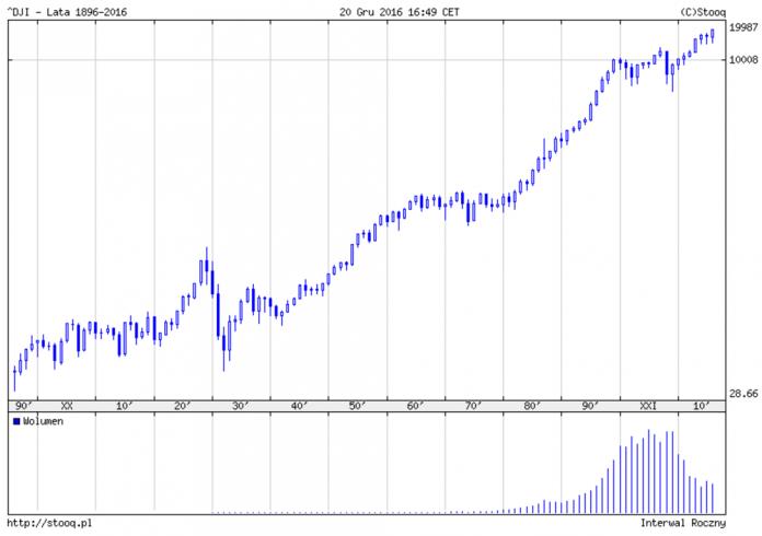 Dow jones dj forex