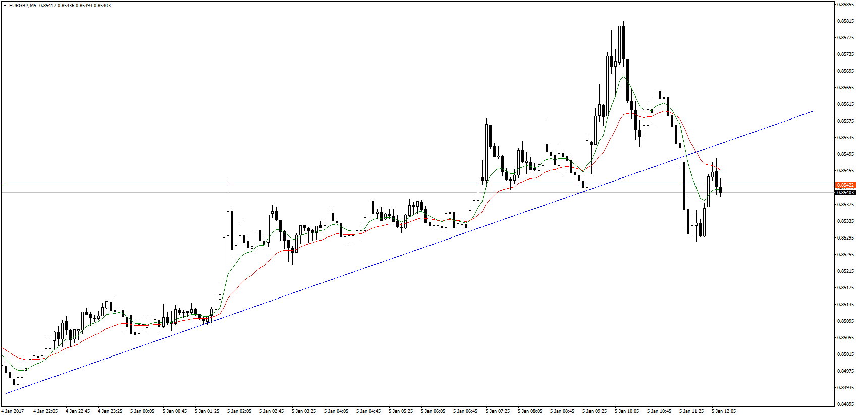 Cross EURGBP defeated a temporary growth trend line . PPI data in the euro zone proved to be a pretext to test a broken line from the bottom