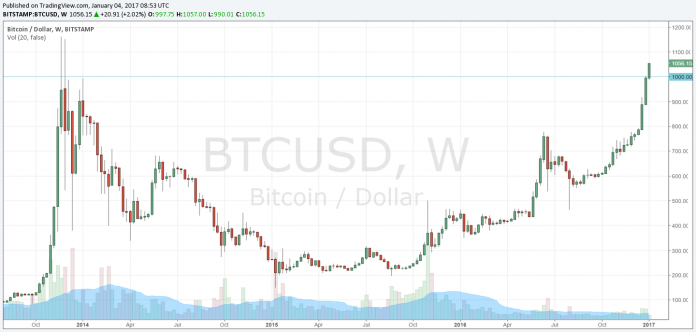 8th Birthday of Bitcoin, 1000USD and Pyramid Scheme - Forex News, Analysis, Charts and ...