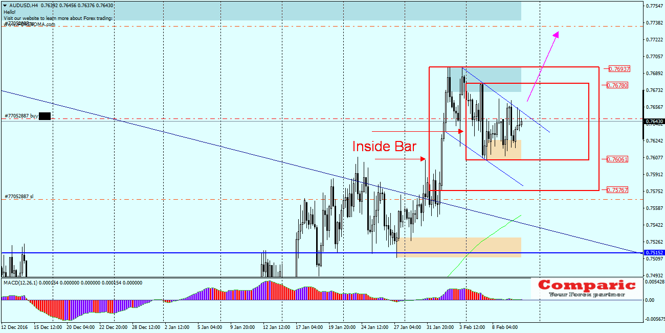AUDUSD H4- A flag in Inside Bar looks bullish and breaking the upper limit of the flag can give a bullish impulse