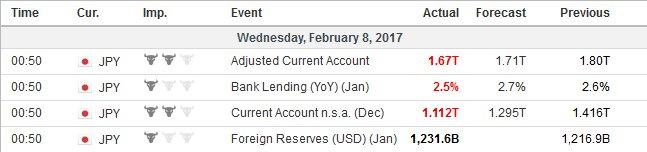 Economic_Calendar_-_Investing.com_-_2017-02-08_10.01.23