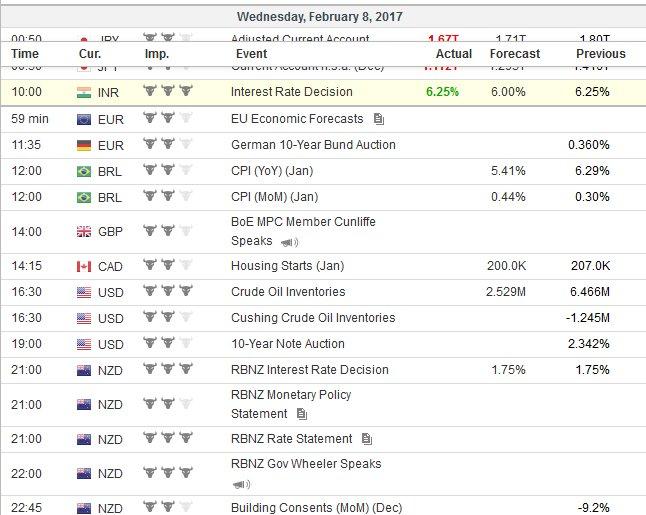Economic_Calendar_-_Investing.com_-_2017-02-08_10.02.16