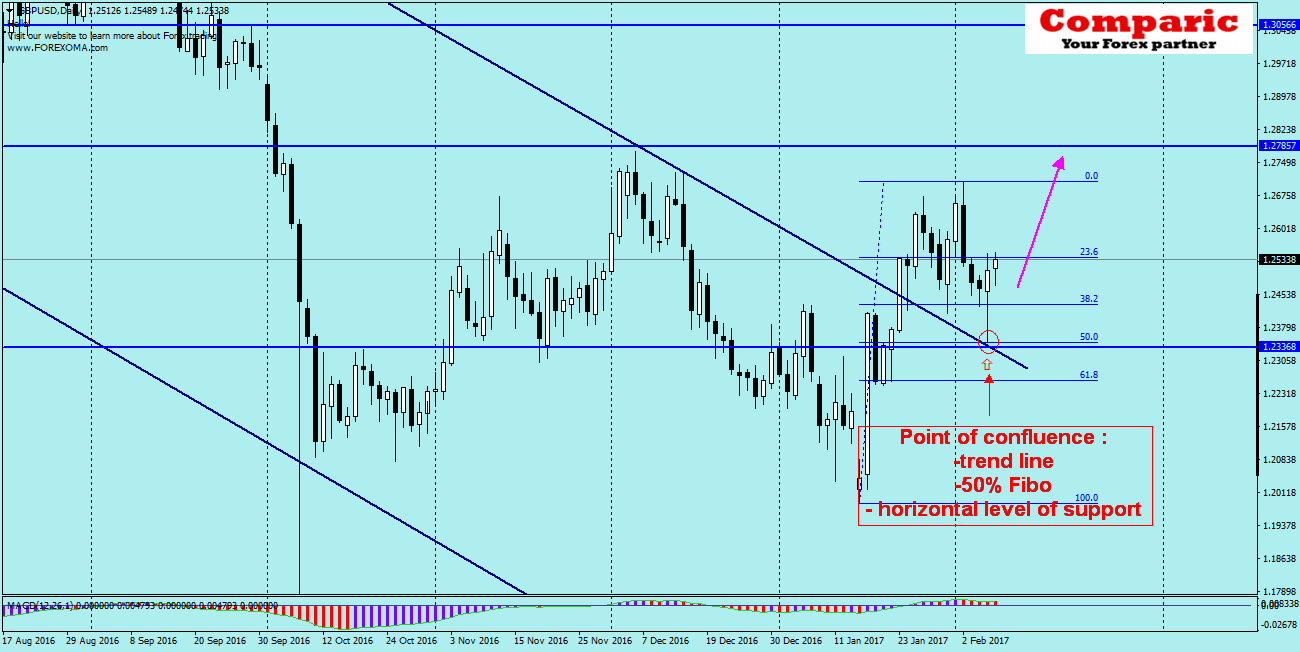 GBPUSD- price strongly rebounds from a level where we had triple confluence