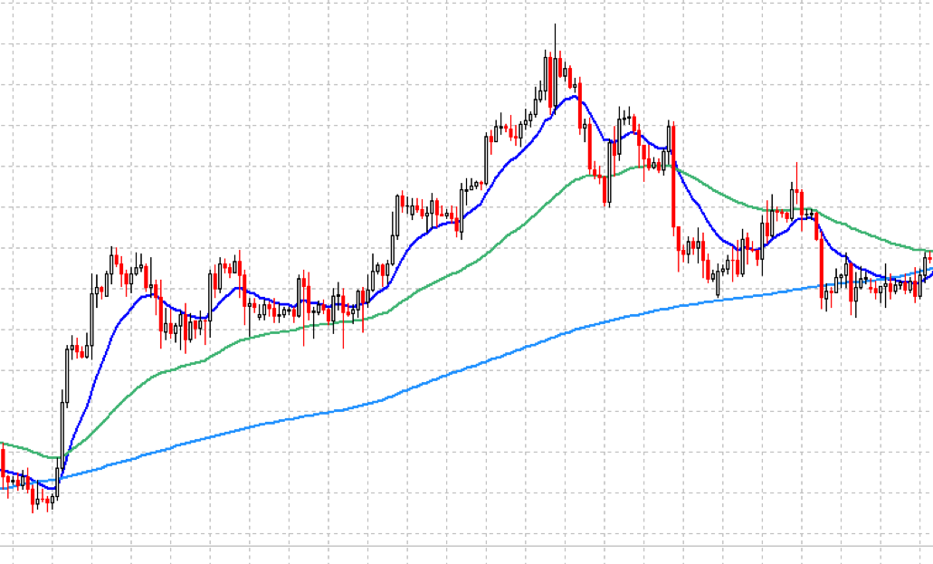 13, 55, and 200 moving averages on eur/usd chart