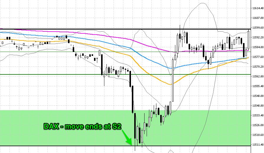 close-trade-dax-s2
