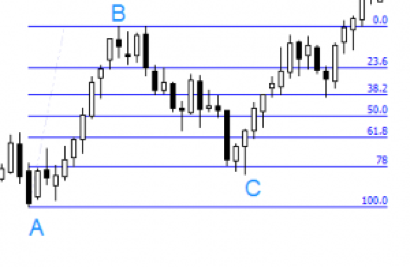 Fibonacci Trading Strategy Guide - Fibonacci Retracement Levels