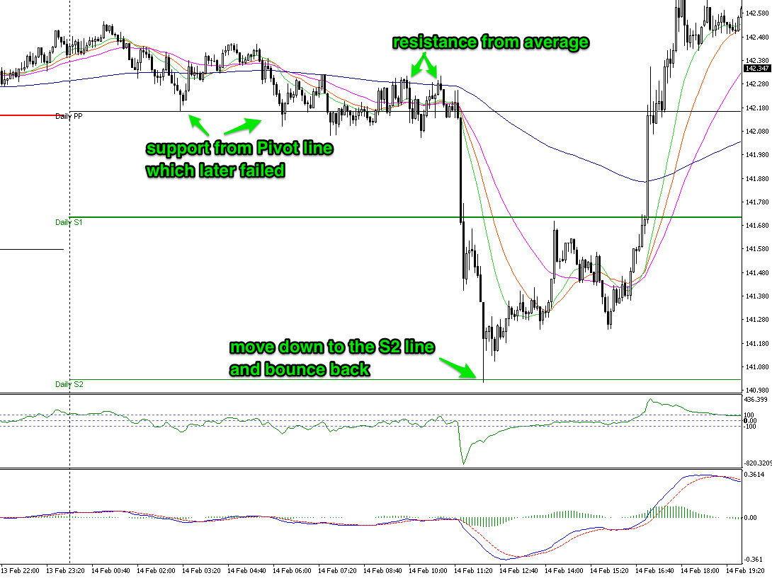 forex-pivot-trade-example2