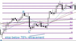 Setting stop loss below 78% retracement line
