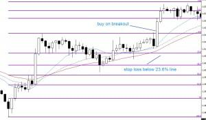 Setting stop loss with Fibonacci retracement (after breakout)