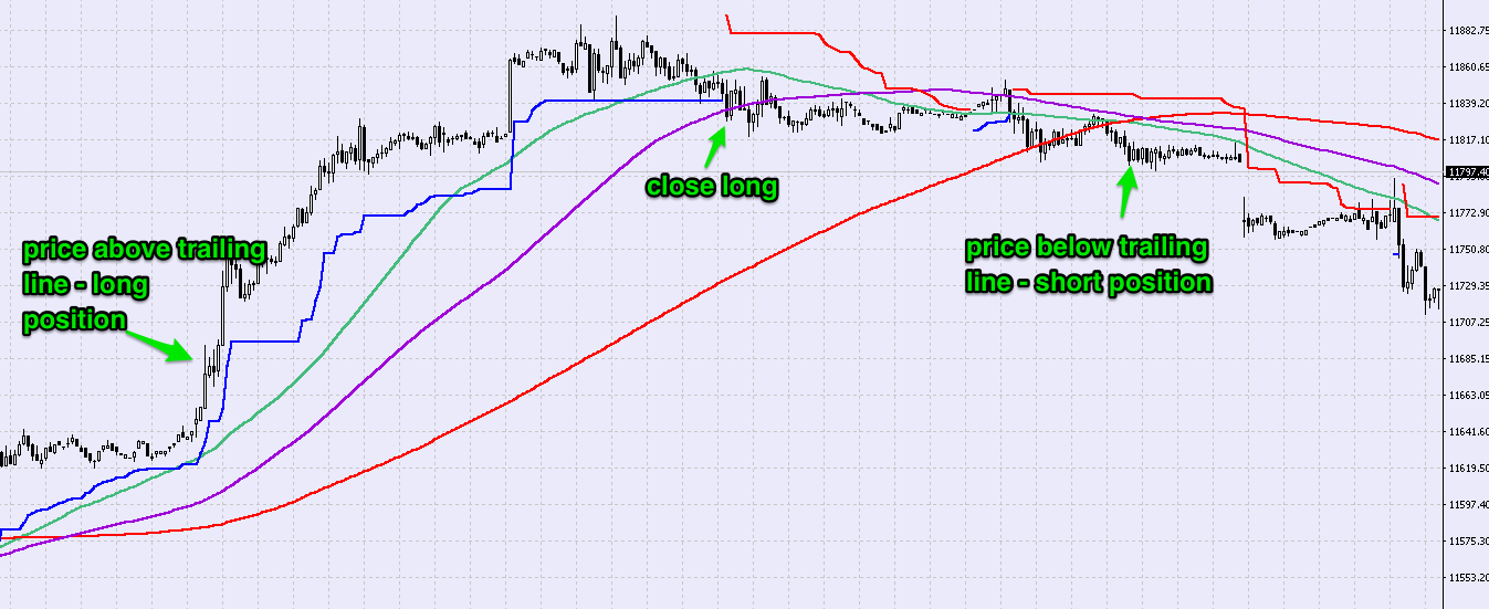 Trailing stop example forex