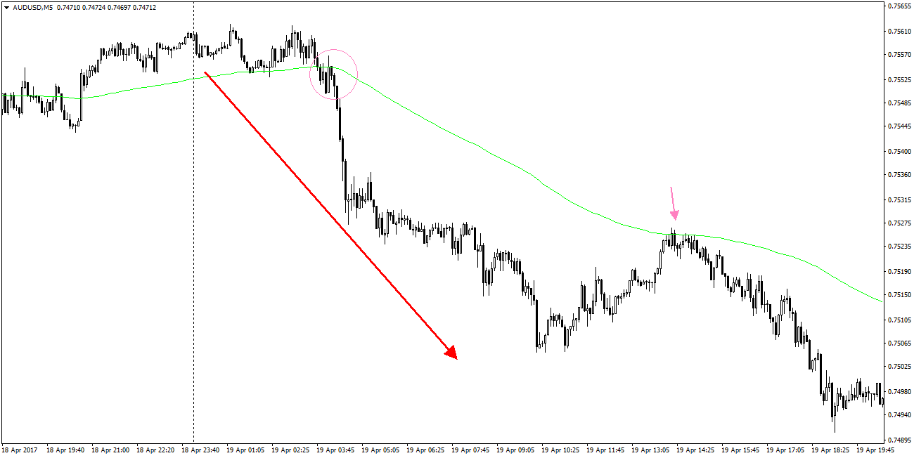 Trading Based On EMA144 - comparic com