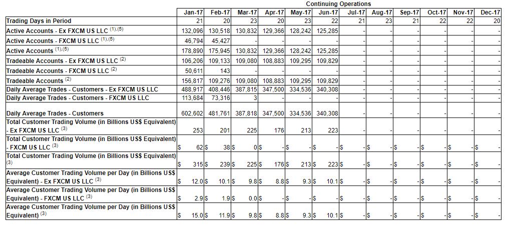 Fxcm monthly metrics