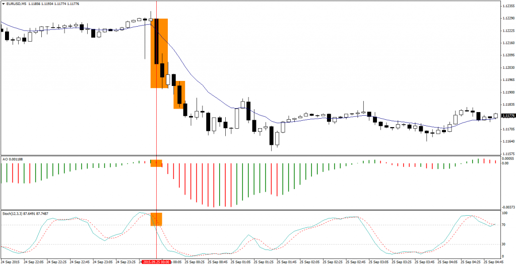 Stochastic strategy binary options