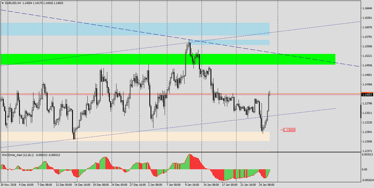 EURUSD H4 chart, divergence