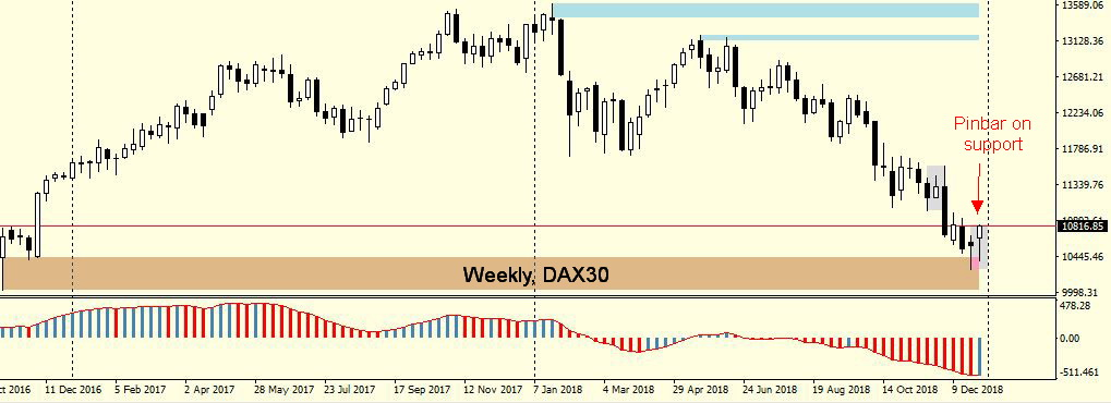 DAX30 Weekly