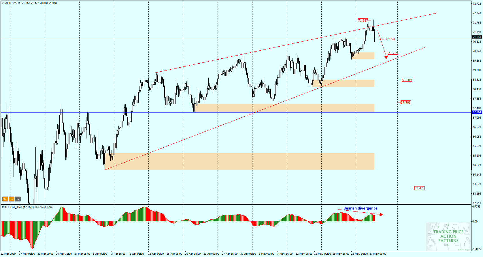 AUD/JPY H4 - bearish divergence on MACD