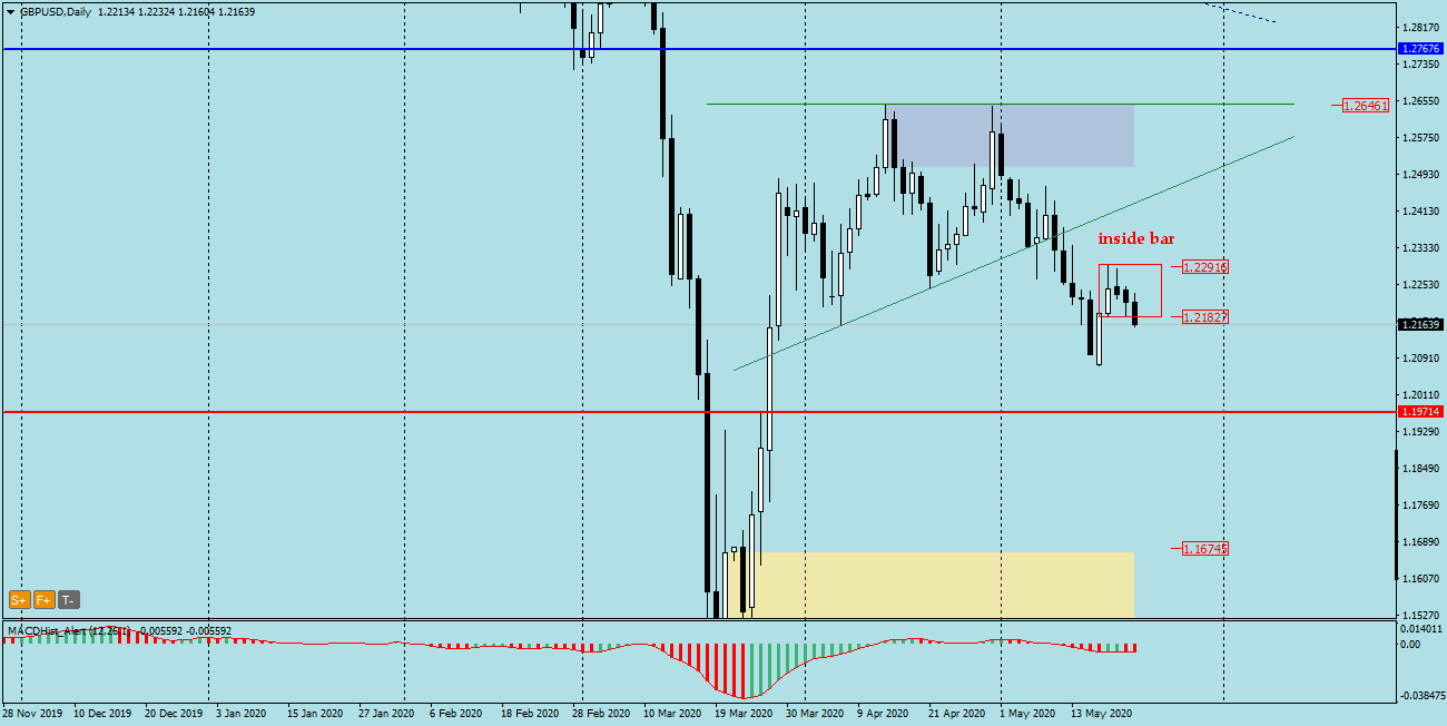 GBPUSD Daily a breakout from Inside bar