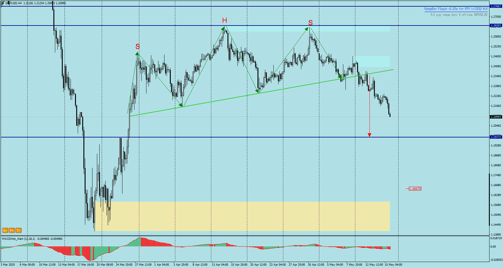 GBPUSD H4 - head nad shoulders