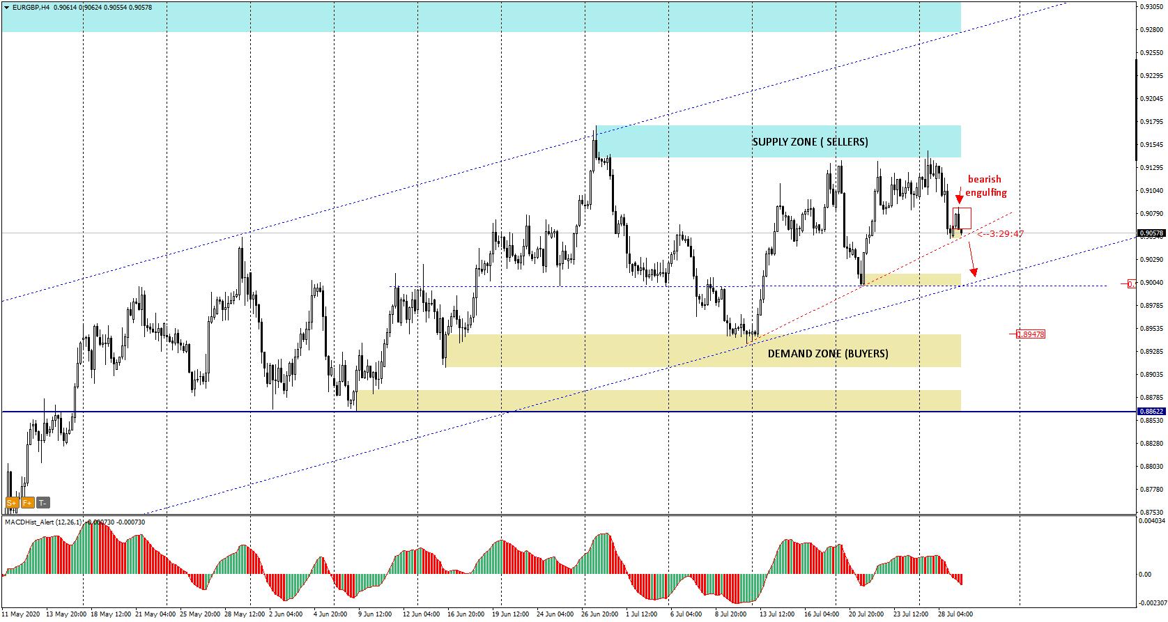EUR/GBP H4