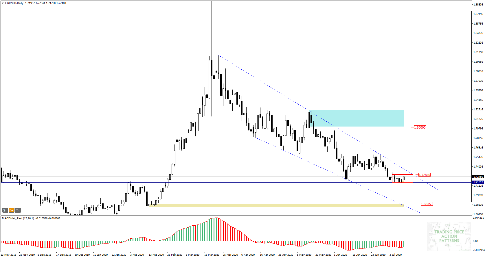 EURNZD Daily 13.07