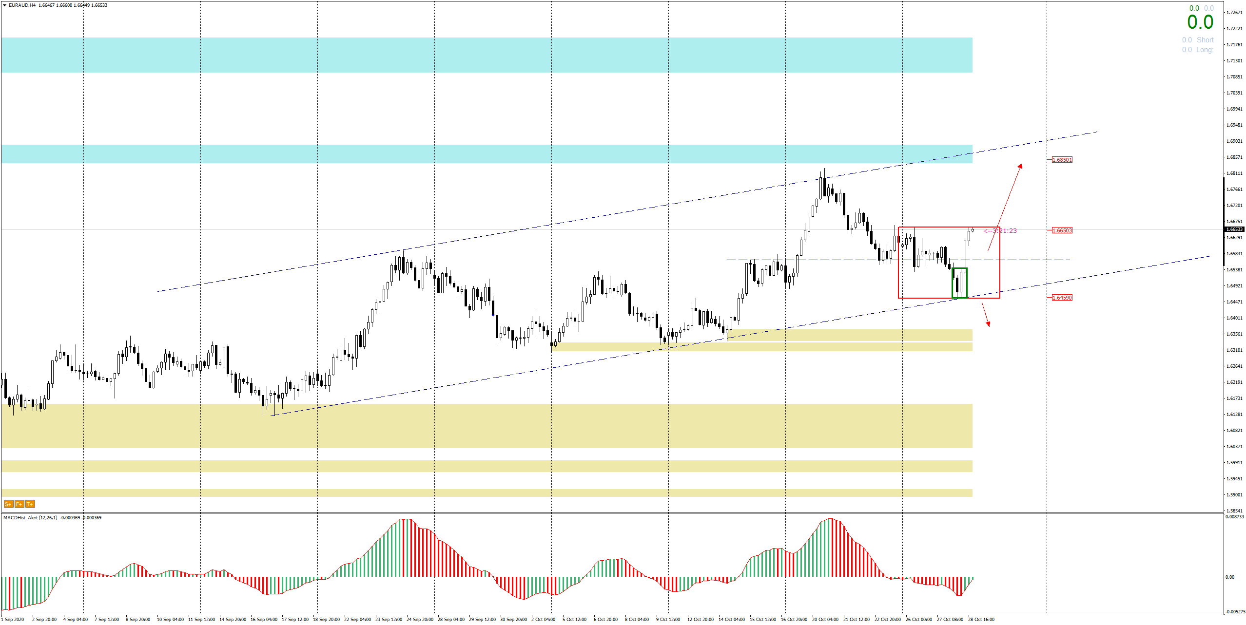 EURAUD H4 - small bullish engulfing (green rectangle) in the large (red rectangle)