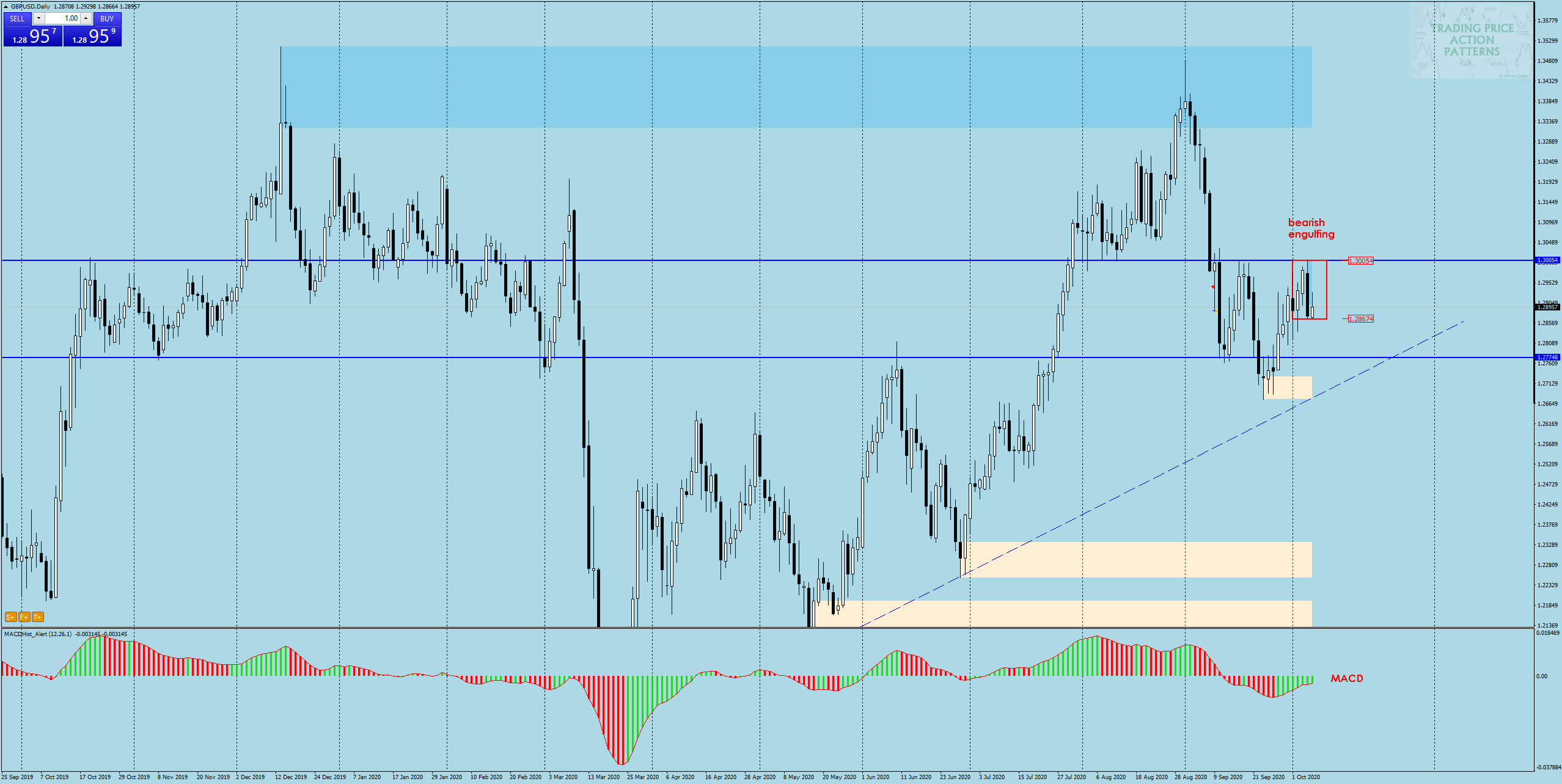 gbp/usd cable 07.10