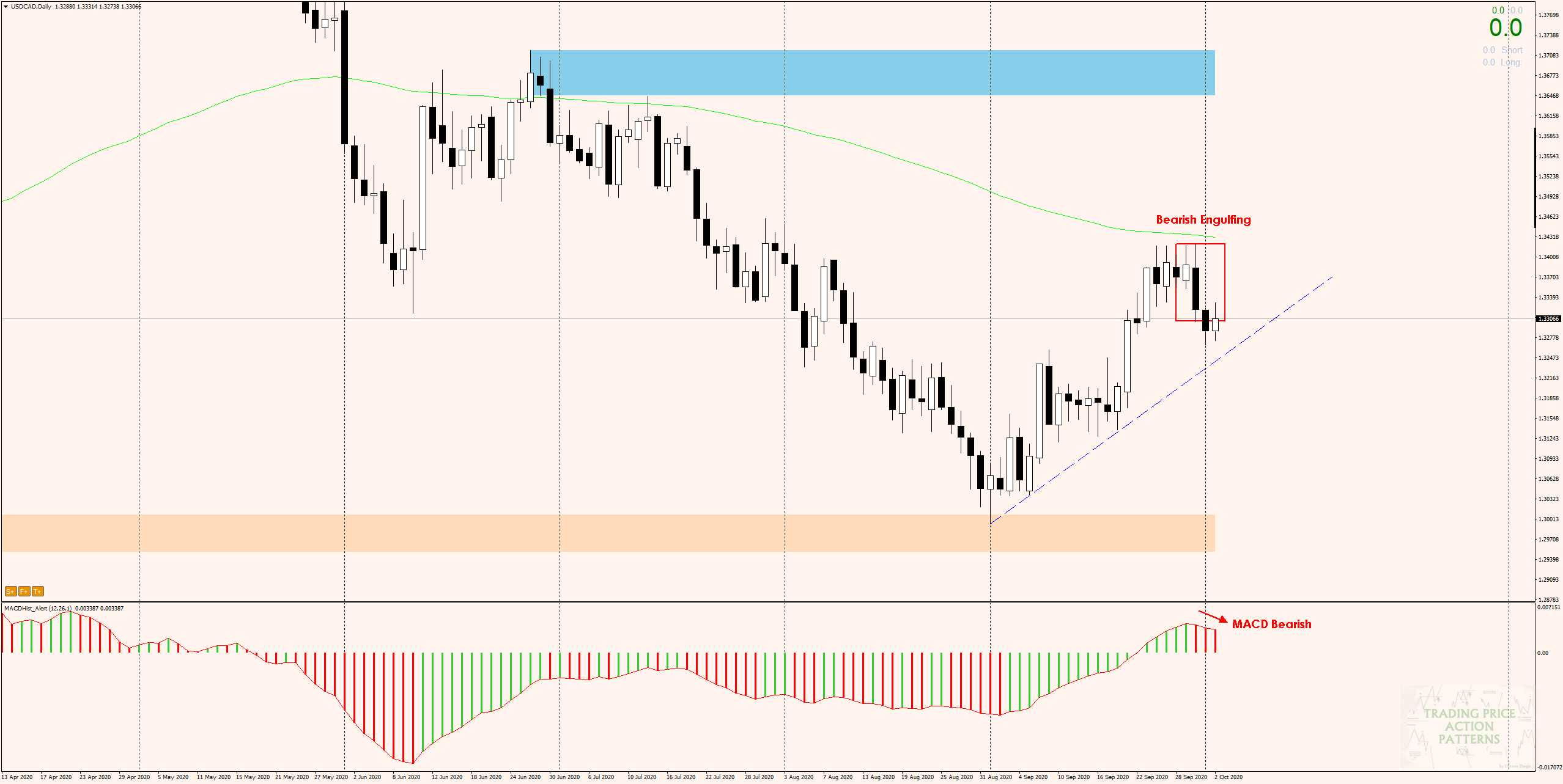USDCAD - bearish engulfing