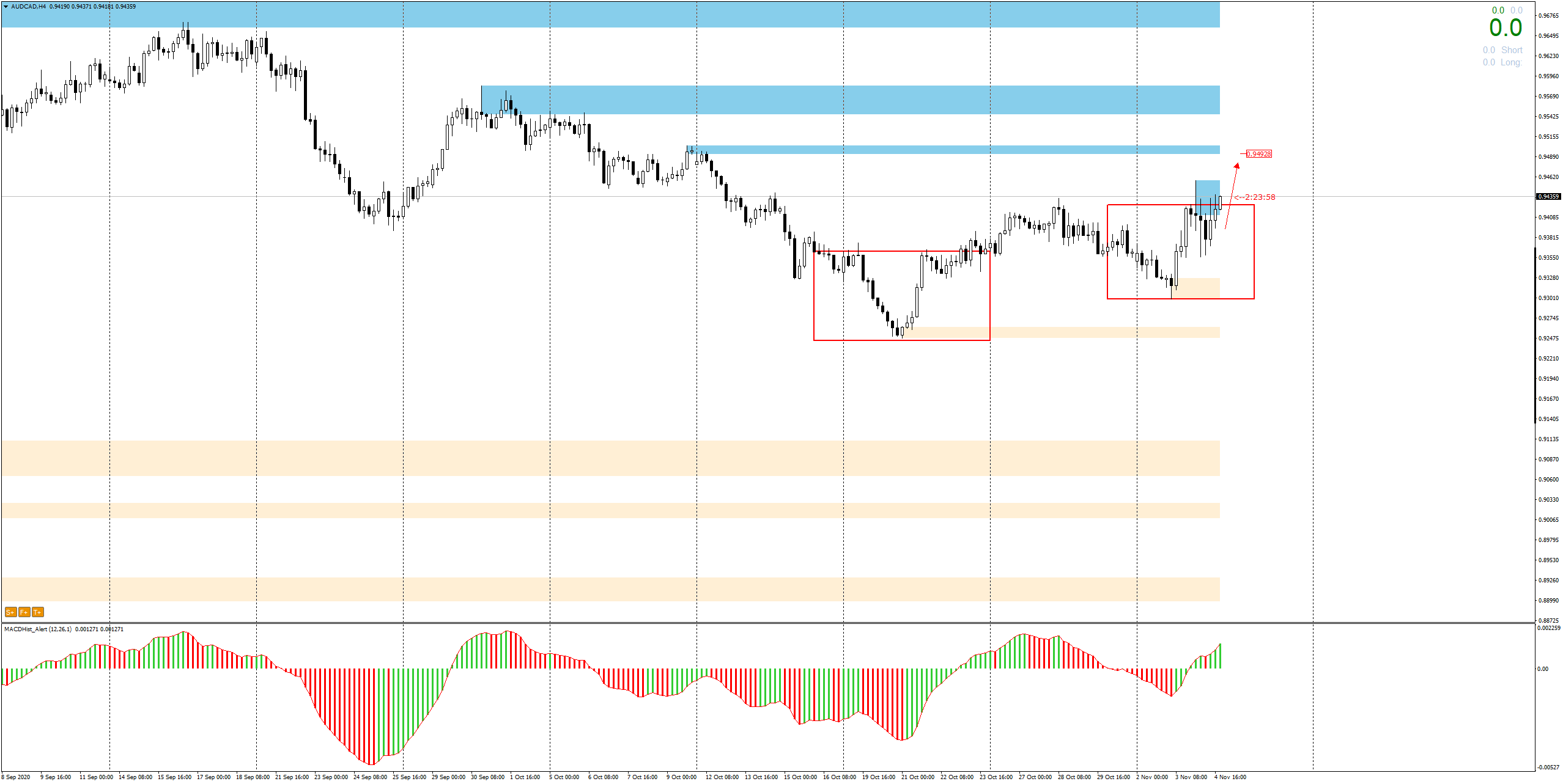 AUDCAD H4 - price breaks out of the next outside bar