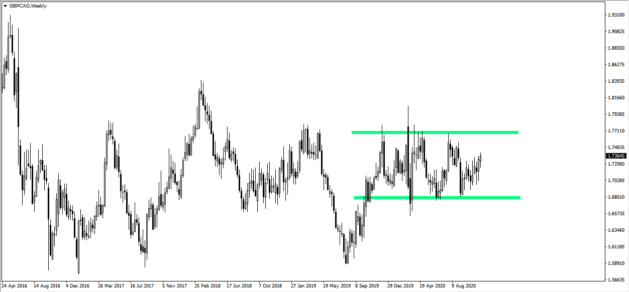 GBPCAD - weekly