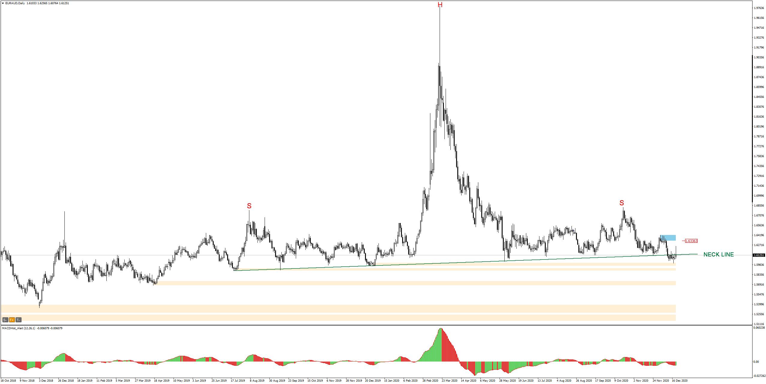 euro and australian dollar