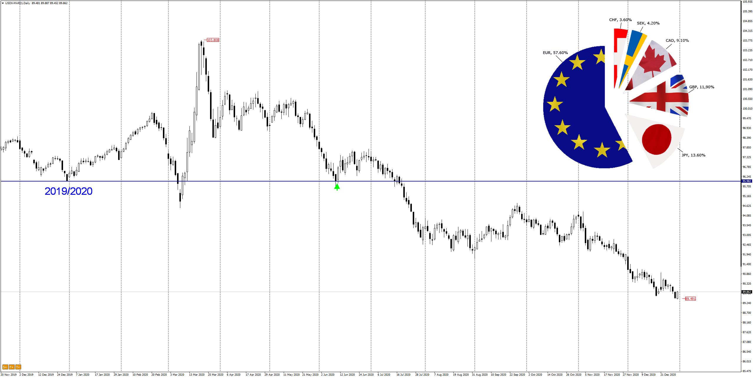 dollar index 2020