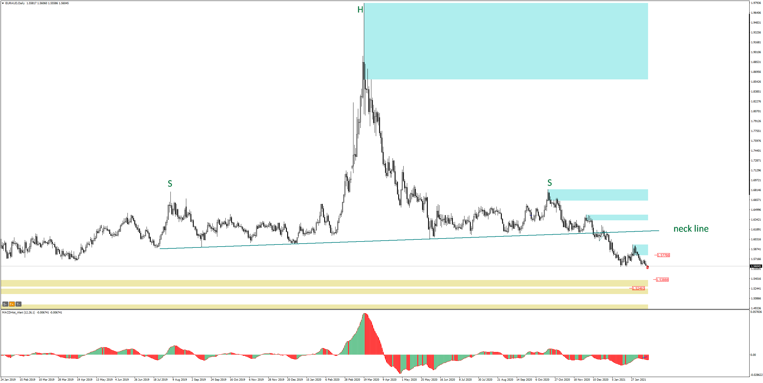 EURAUD Daily - head and shoulders H&S formation, neckline broken in early January