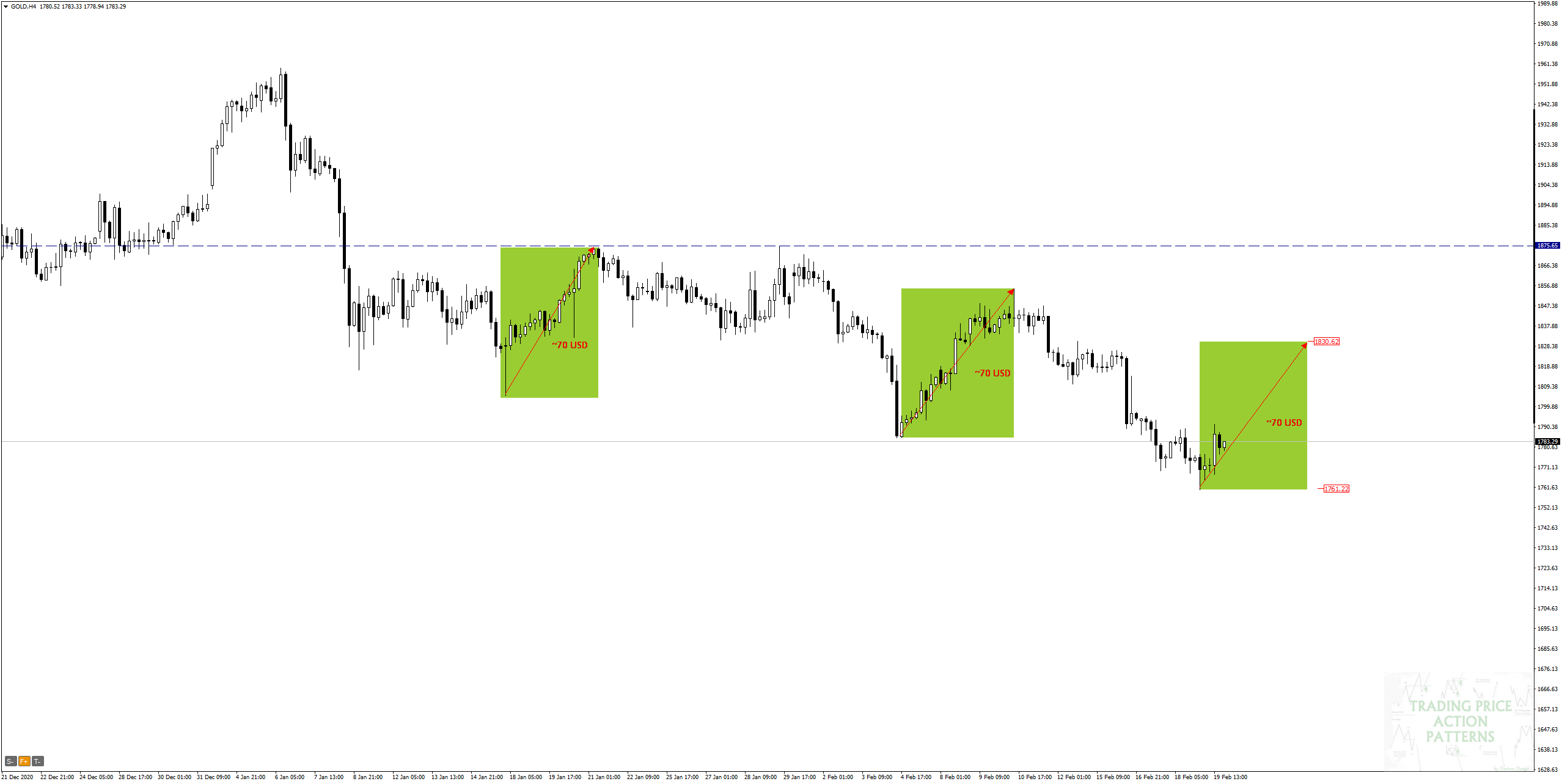 GOLD H4 - Overbalance strategy and likely correction range